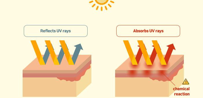 Chemical Sunscreen