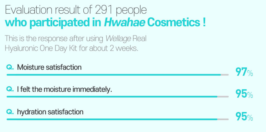 Evaluation result of 291 people who participated in Hwahae Cosmetics !